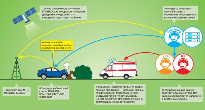 Упрощенный порядок установки системы ЭРО-ГЛОНАСС на авто из Германии